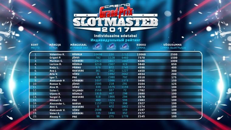 Slotmaster_Individuaalne_edetabel.jpg