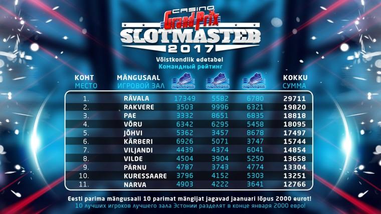 Slotmaster_vo_istkondlik_edetabel.jpg