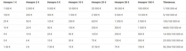 Hexapro väljamaksed.jpg